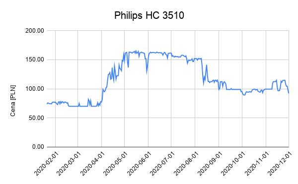 philips-hc3510-cena