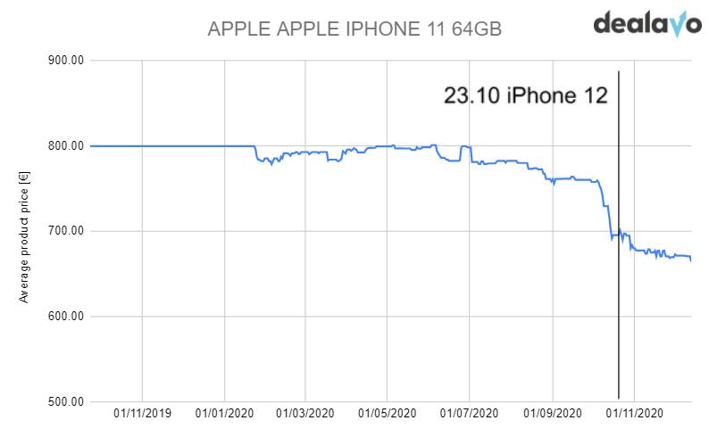 price change iphone