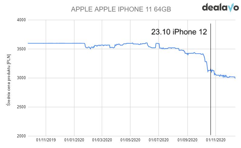 zmiana cen iphone