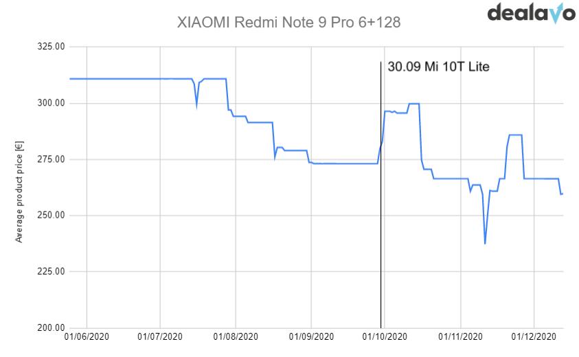 xiaomi price trend