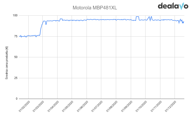 Wykres zmiany cen elektronicznej niani Motorola
