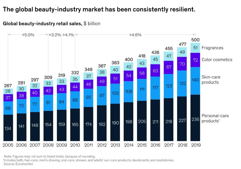 beauty-market-growth