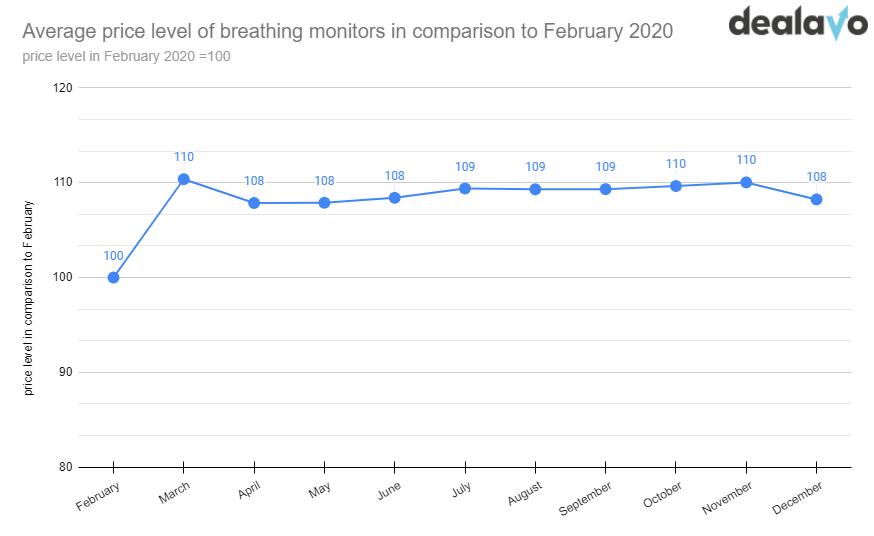 Price change of breathing monitors
