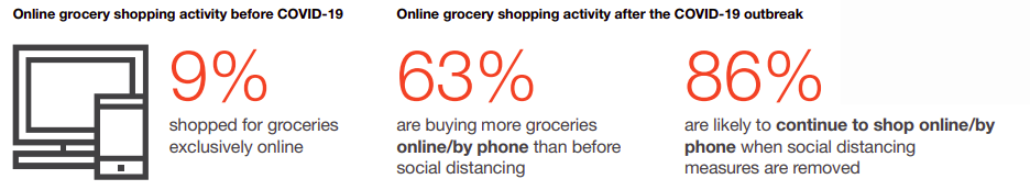 fmcg-online-purchases