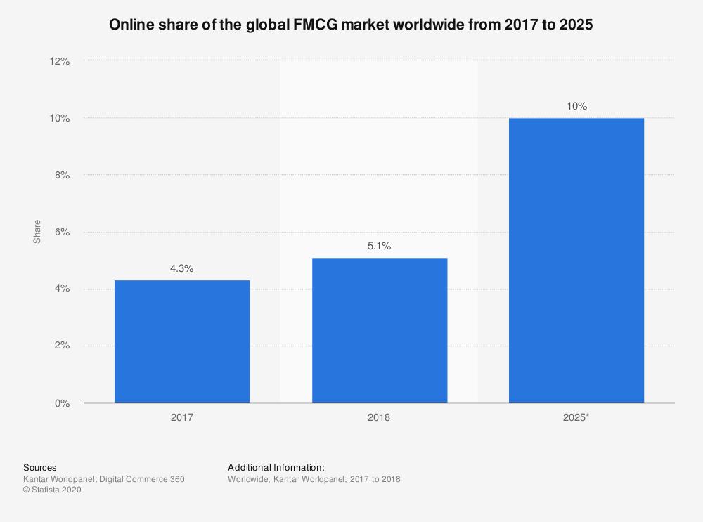 FMCG-online