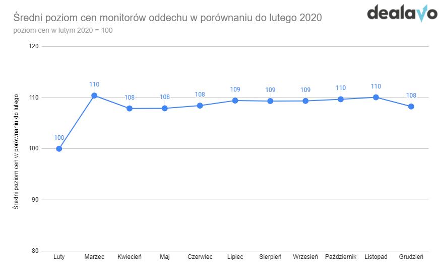 Zmiana cen monitorów oddechu