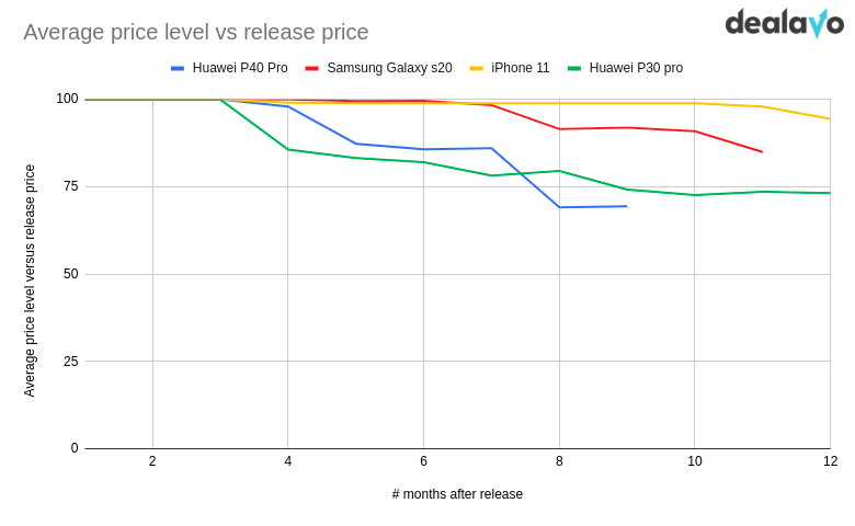 Change of average price level of iPhone
