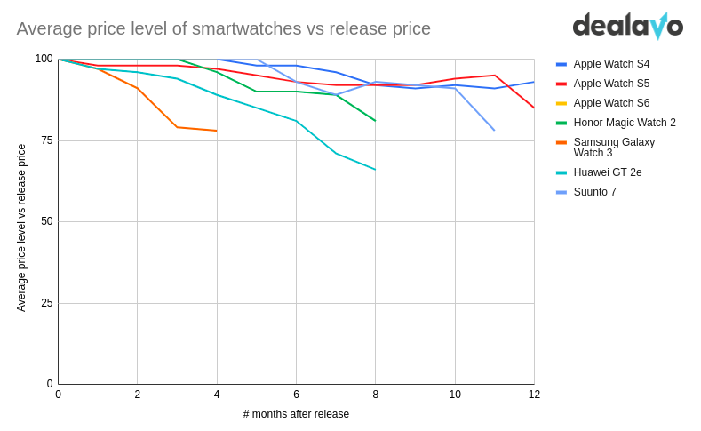 change in price of smartwatches vs release price