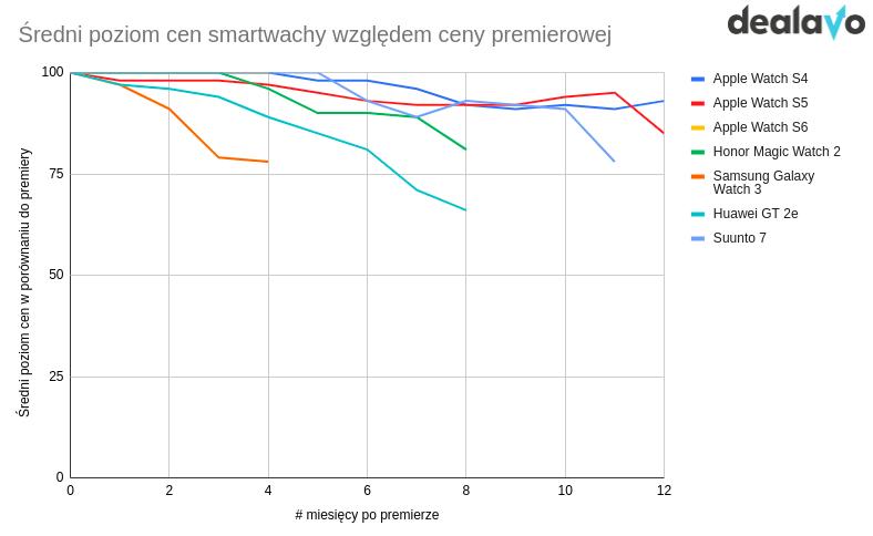 Spadek cen smartwatchy po premierze