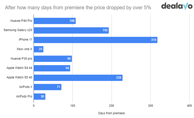 Days from release of the product until the price dropped by over 5%