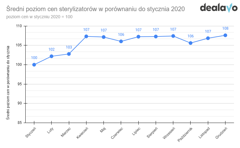 wykres zmiany cen sterylizatorów