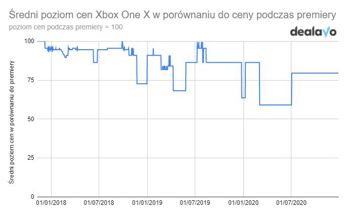 Wykres cen Xboxa