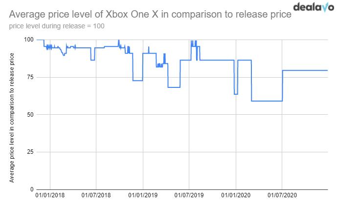 xbox price level