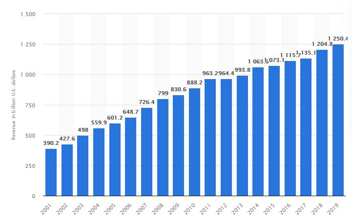 pharma-market-growth