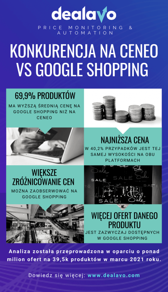 ceneo-vs-google-shopping