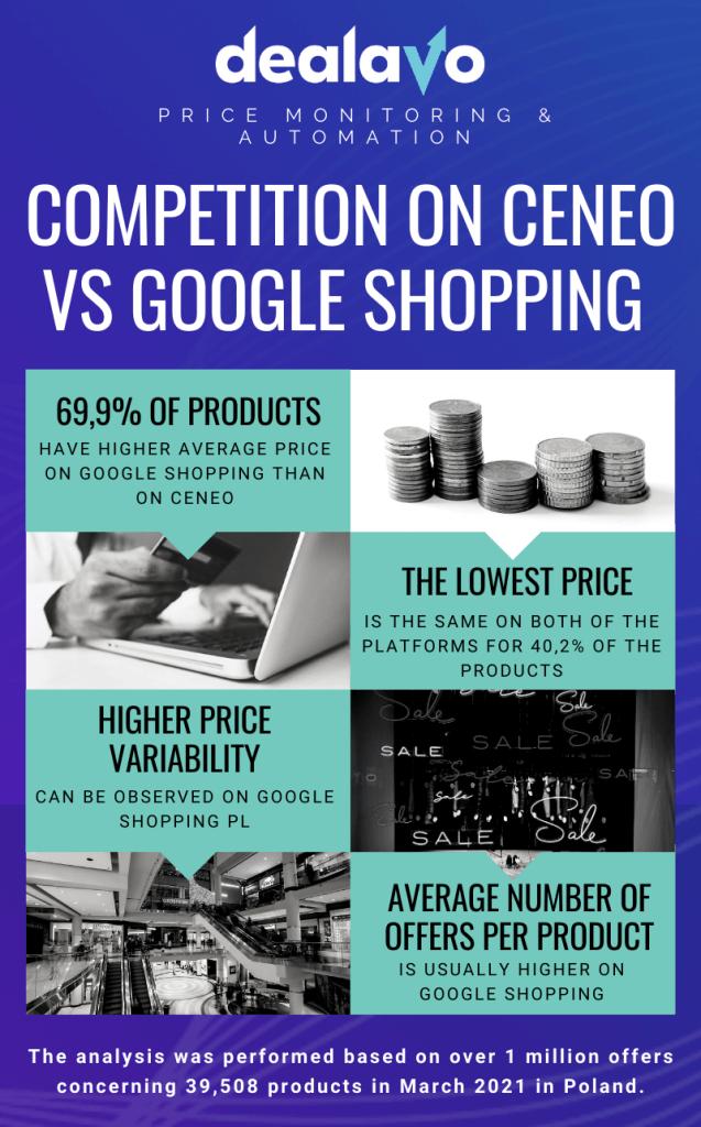 ceneo-vs-google-shopping