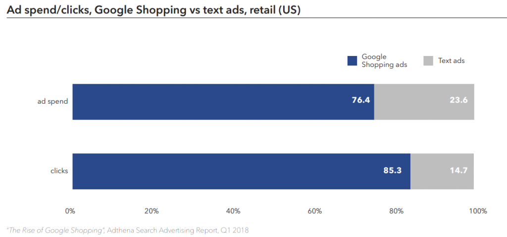 google-shopping-ad-stats