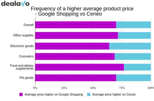 oogle-shopping-vs-ceneo-average-prices