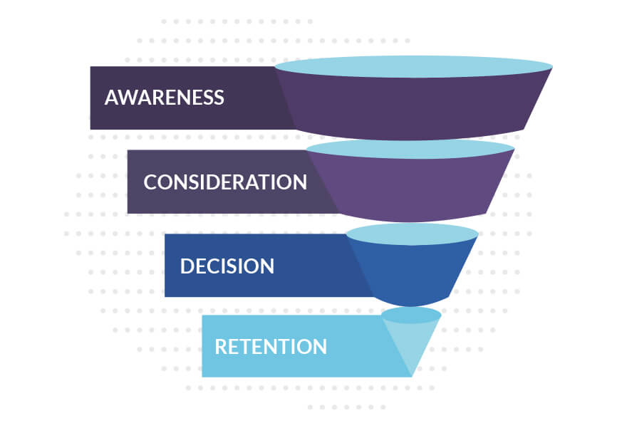 sales-funnel-ecommerce