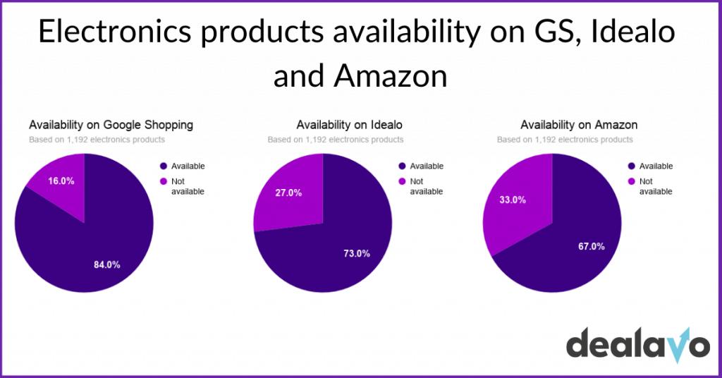 electronics-availability-uk