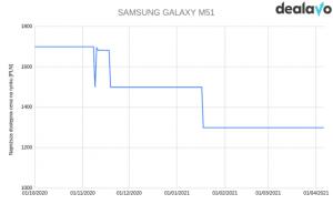 Galaxy M51 zmiana cen wykres