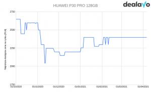Huawei P30 Pro zmiana cen wykres