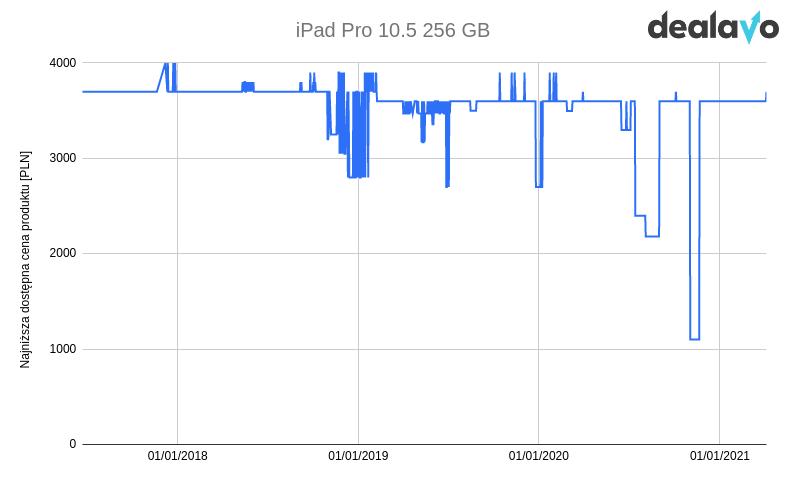 Zmiana cen iPad 10 pro wykres