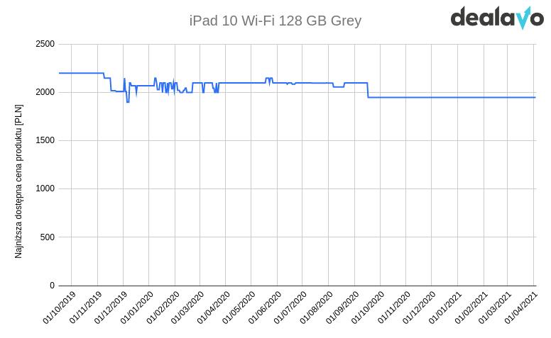 Zmiana cen iPad 10 wykres