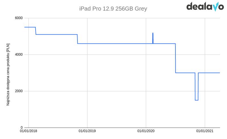 Zmiana cen iPad 12 wykres