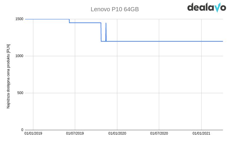 Zmiana cen Lenovo p10 wykres