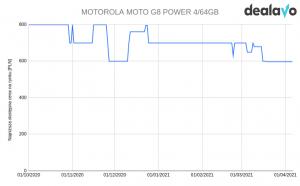 Motorola G8 Power zmiana cen wykres