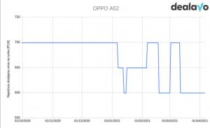 Oppo A52 zmiana cen wykres