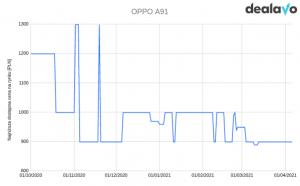 Oppo A91 zmiana cen wykres