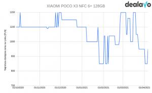 Poco X3 zmiana cen wykres