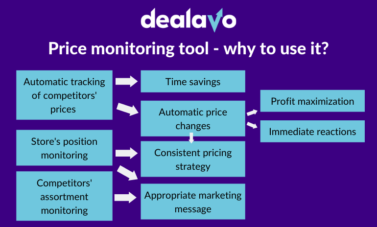 price-monitoring-tool-why-to-use-it