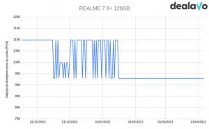 Realme 7 zmiana cen wykres