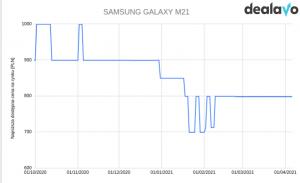 Samsung M21 zmiana cen wykres