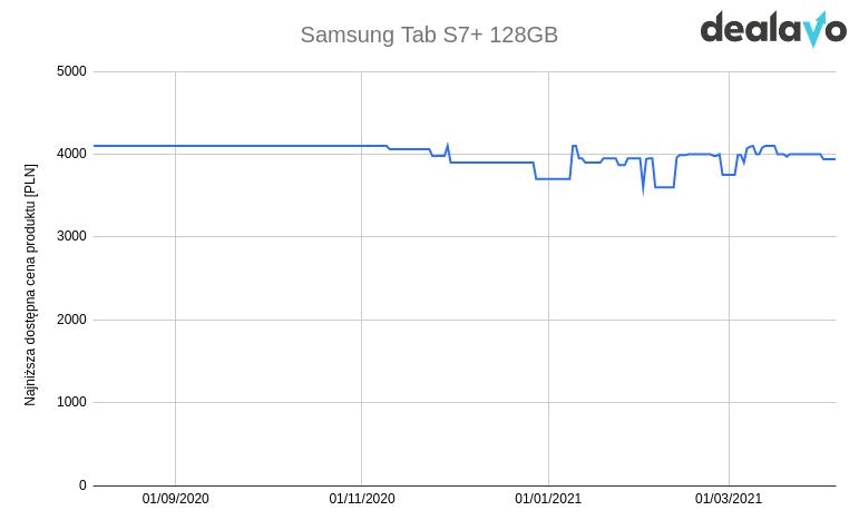 Zmiana cen samsung tab s7 wykres