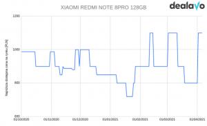 Xiaomi note 8 pro zmiana cen wykres