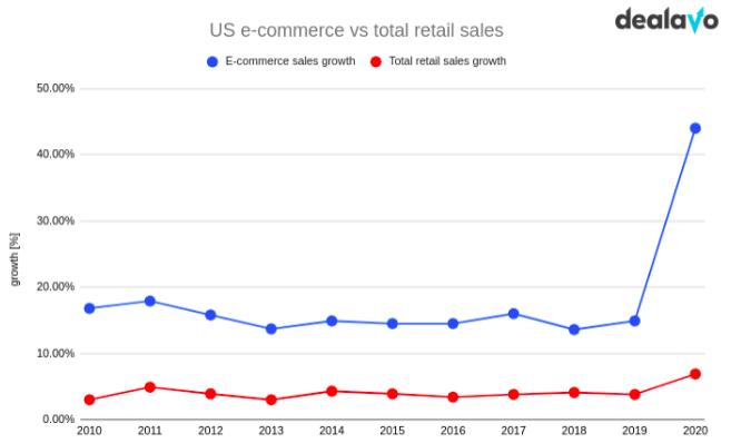 graph showing e-commerce sales growth vs total retail sales