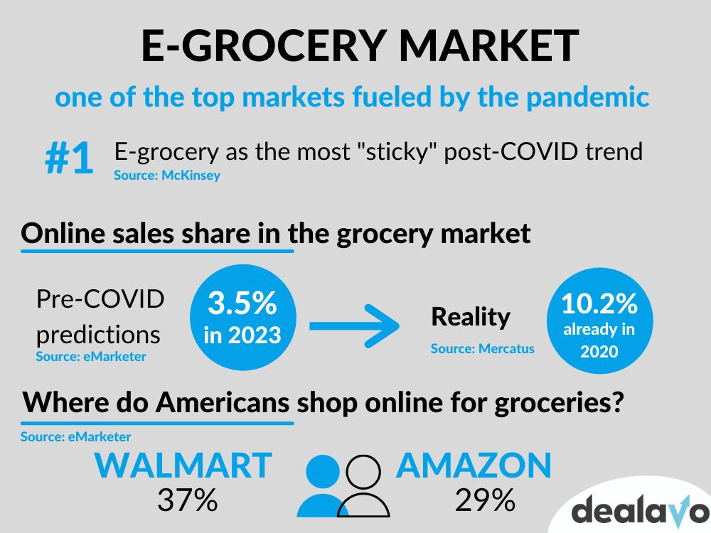 egrocery-market