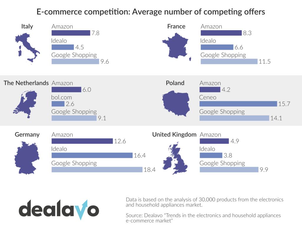 competion-ecommerce-europe