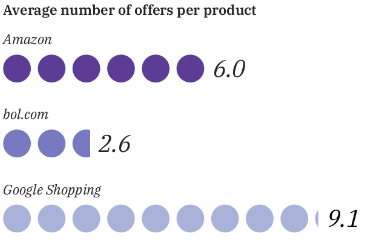 competition-ecommerce-netherlands